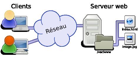 Schéma de la transaction entre utilisateur (client) et serveur web